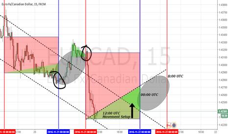EURCAD: EUR/CAD Analysis - (Short-term setup & possible setup for hold)