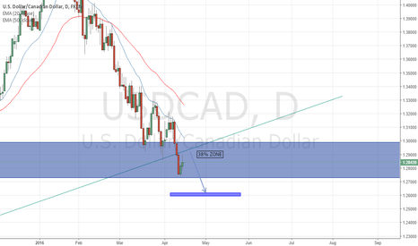 USDCAD: USDCAD - POTENTIAL A GOOD SET UP