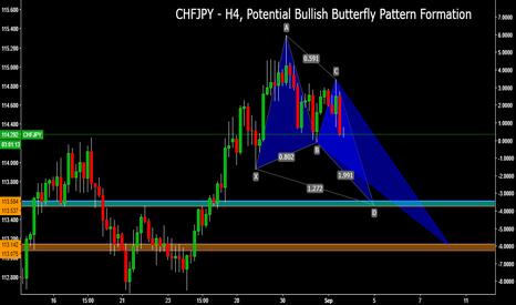 CHFJPY: CHFJPY - H4, Potential Bullish Butterfly Pattern Formation