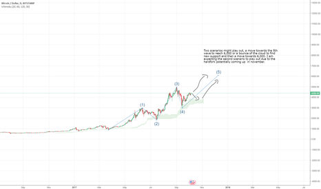BTCUSD: Two scenarios might play out, a move towards the 5th BTCUSD Long