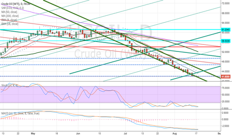 USOIL: WTI trying to base and channel