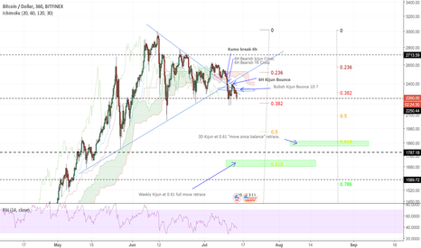 BTCUSD: End of consolidation, downsided resolution.