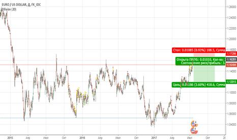 EURUSD: Мысли по EUR/USD