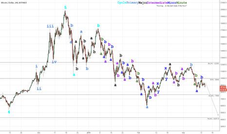 BTCUSD: 2018 Cryptocurrency Crash (Elliott Wave): Bear Market Resumes