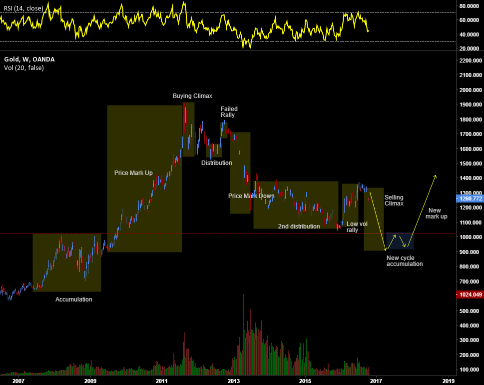 Selling Climax on GOLD/SILVER