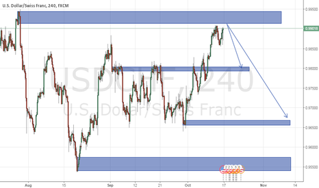 USDCHF: could swiss will gaining on greenback this month