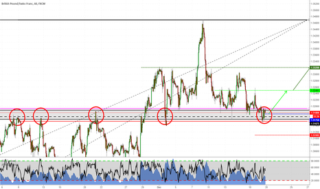 GBPCHF: Structure trade on GBPCHF
