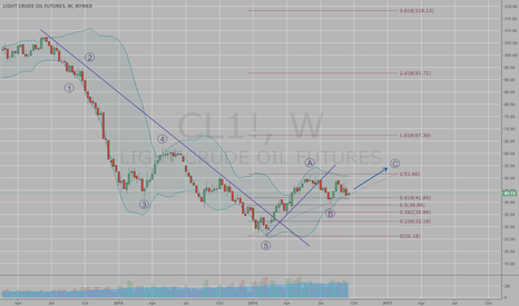 CL1!: Possible wave pattern