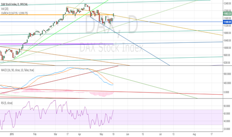 DAX: DAX Large Reversed Cup With Handle ( Just chart).