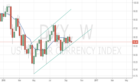 DXY: DXY Head and Shoulder pattern?