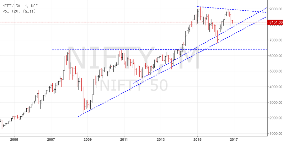 Nifty long term Monthly chart