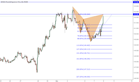 GBPJPY: Short this