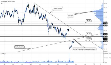 BT.A: Looking for a move higher #BT #Openreach #FTSE #UKshares