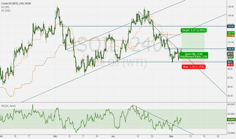 USOIL: WTI Crude - High risk long on ommentum divergence