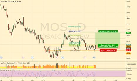 MOS: MOS