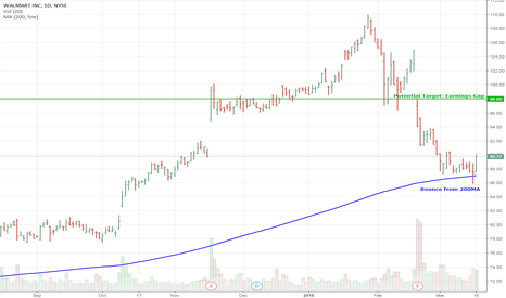 WMT: Potential Long WMT Swing from 200MA to challenge Earnings Gap