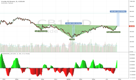 CB1!: Crude Oil Brent Reverse Head Shoulders