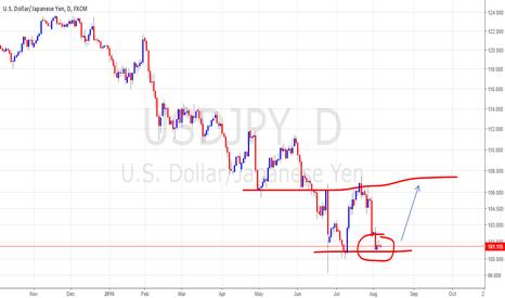 USDJPY: possible double bottom