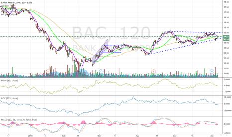 BAC: Banks are Bullish in near terms
