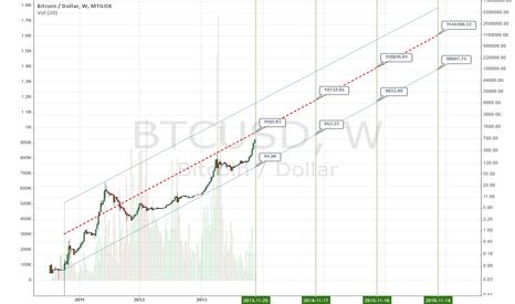 BTCUSD: Long term view - log scale