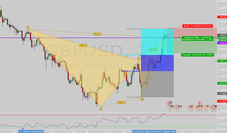 GBPUSD: GBPUSD 4h Long Term Support and Bear Bat with Long Term Trend