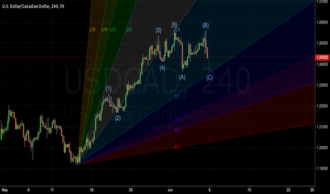 USDCAD: Long after finish regular flat corrective wave