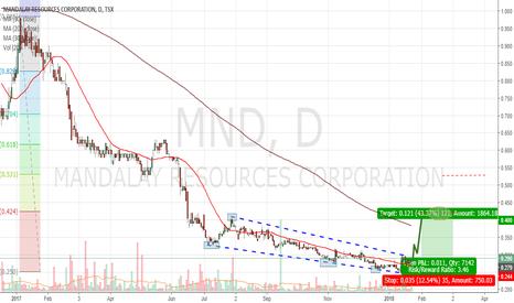 MND: MANDALAY RESOURCES Speculative Buy