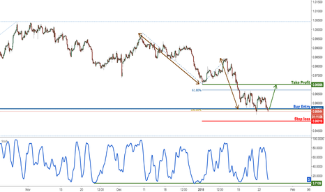 USDCHF: USDCHF right on major support, prepare for a bounce