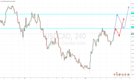 USDCAD: USD/CAD POSSIBLE LONG