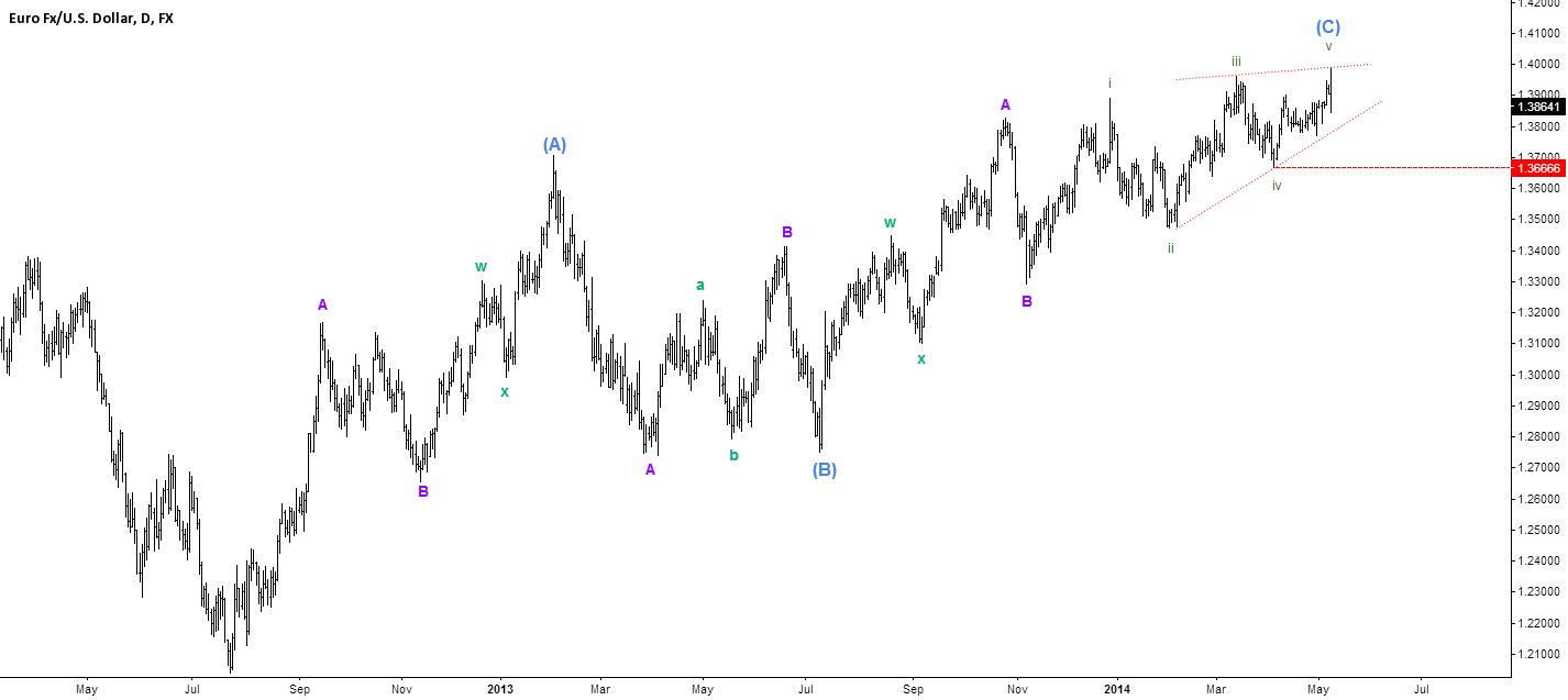 Ending diagonal wave (C)?