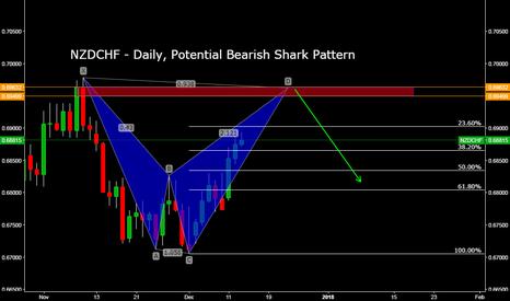 NZDCHF: NZDCHF - Daily, Potential Bearish Shark Pattern