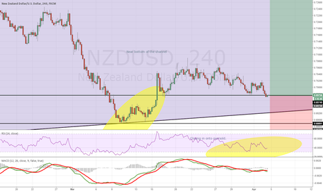 NZDUSD: NZDUSD 4h chart, closer look to help understand the linked idea