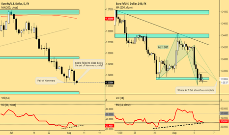 EURUSD: MTF Analysis: EURUSD