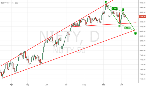 NIFTY: NIFTY DAILY PRE EMPTING HARMONIC ABCD