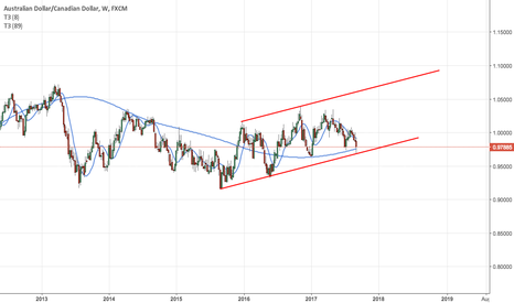 AUDCAD: channeling ?