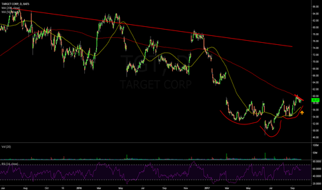 TGT: $TGT Daily