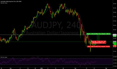 AUDJPY: 19 - AJ Buy with the higher high break