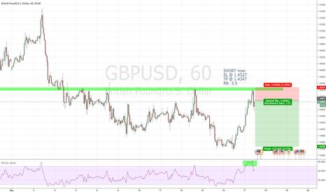 GBPUSD: GBPUSD H1 SHORT now RR= 3.5