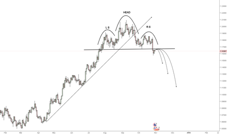 EURUSD: Downfall of EUR/USD