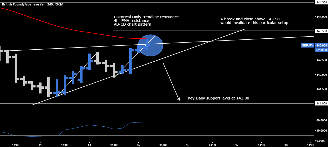 GBP.JPY > Sell The Breakout