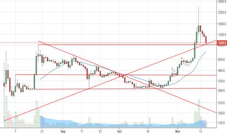 BCHUSD: Will Bitcoin Cash Bounce Here? BCH BCHUSD