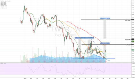 TWTR: My 3 Targets Long Term for Twitter