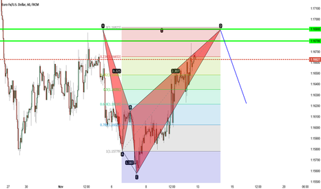 EURUSD: eurusd bearish shark