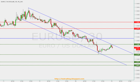 EURUSD: EUR/USD - Channel Down