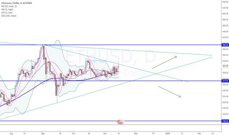 ETHUSD: Ehtereum on USD