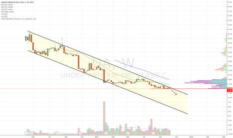 UA: Descending channel/triangle short setting up