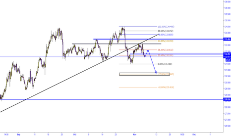 EURJPY: EUR/JPY WHATS NEXT?