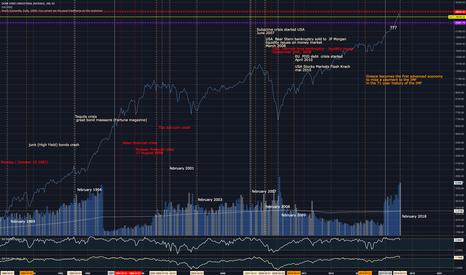 DJI: DJI February crashes  statistical analysis since 1917