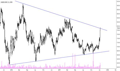 BHW: Handlowy - szeroka formacja trójkąta