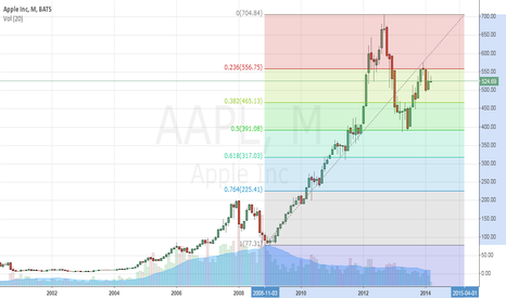 AAPL: this is a test